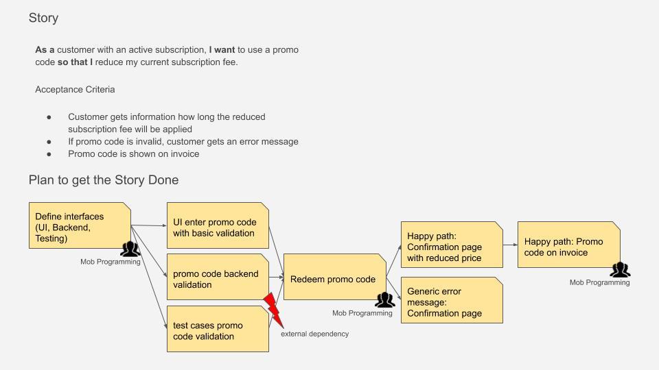 User Story Task Breakdown Example