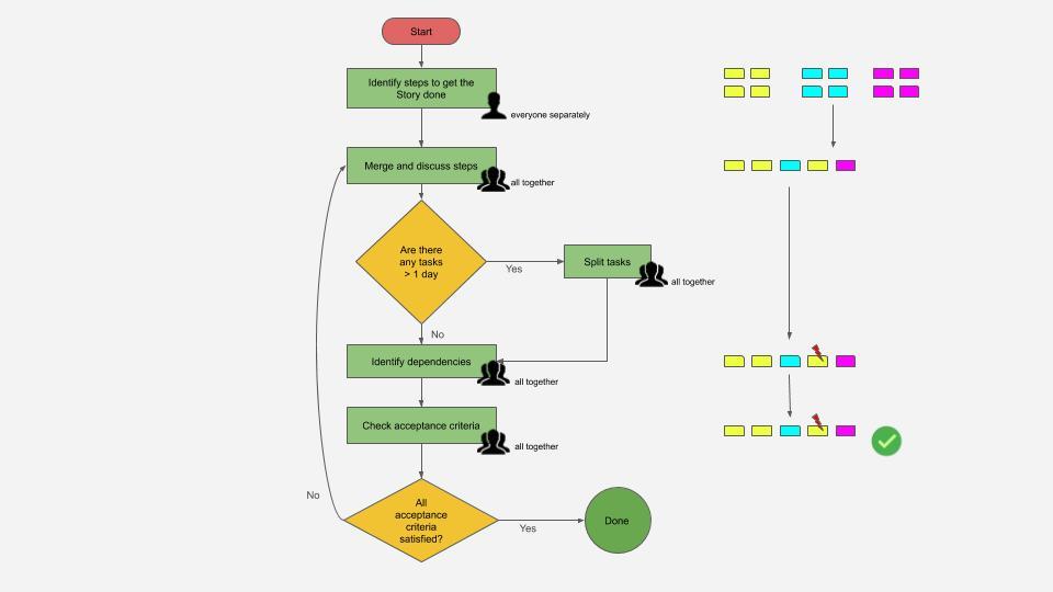 Sprint Planning Part 2 - Workflow